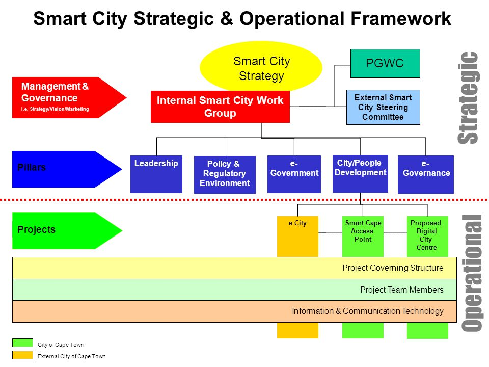 Smart City Strategic & Operational Framework