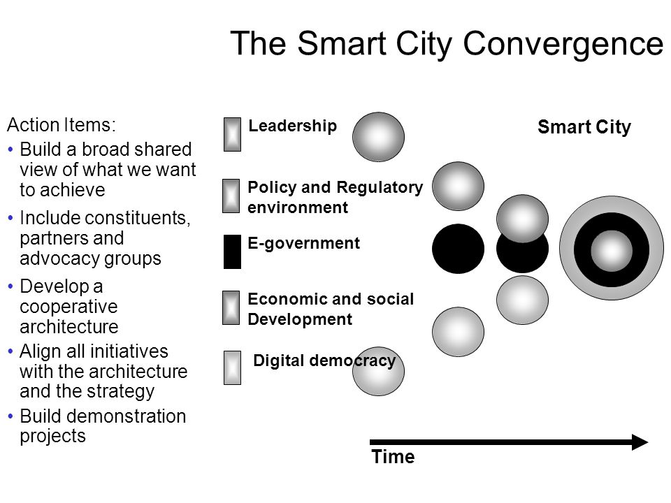 The Smart City Convergence