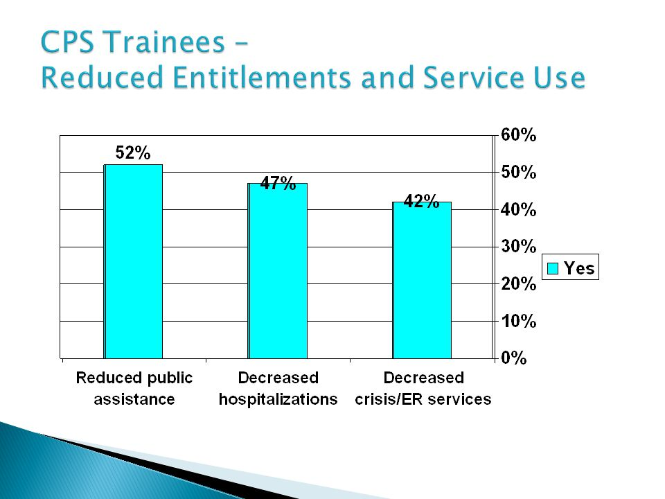 CPS Trainees – Reduced Entitlements and Service Use