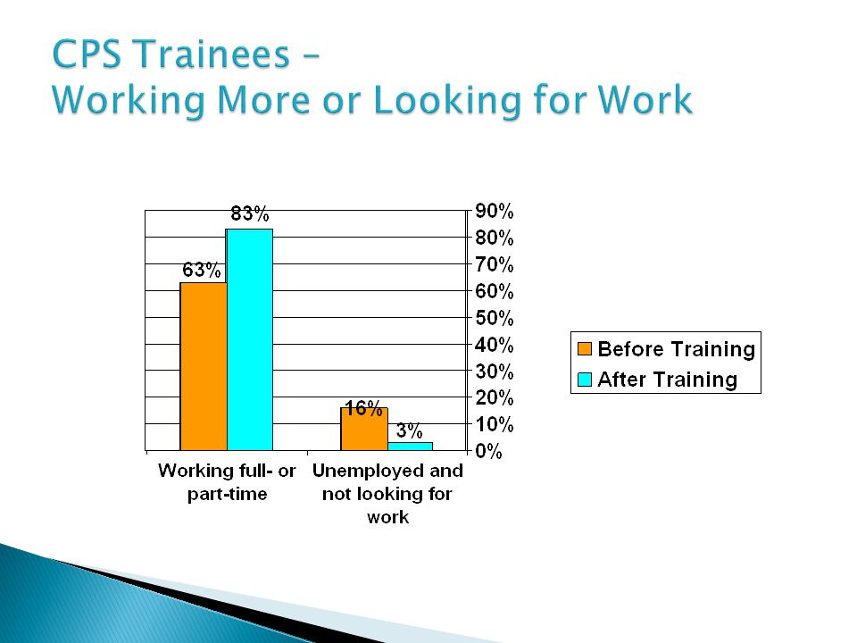 CPS Trainees – Working More or Looking for Work