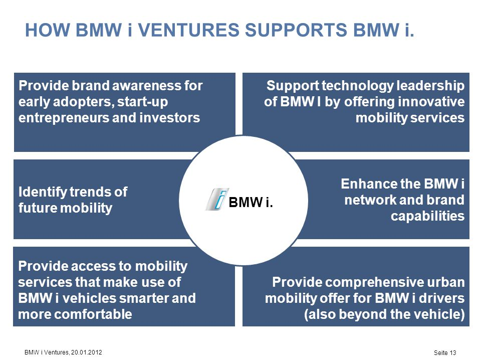 How bmw i ventures supports bmw i.