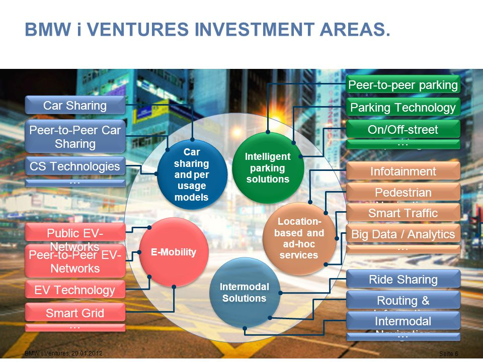 BMW i Ventures Investment Areas.