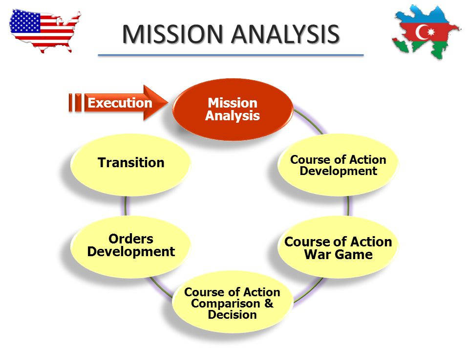 MISSION ANALYSIS Execution Mission Analysis Transition