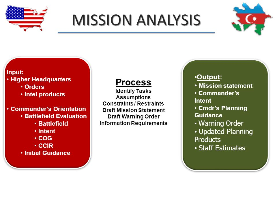 MISSION ANALYSIS Process Output: Mission statement Updated Planning