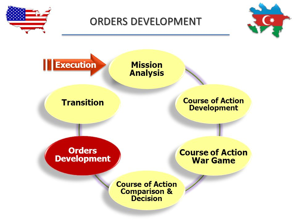 ORDERS DEVELOPMENT Execution Mission Analysis Transition