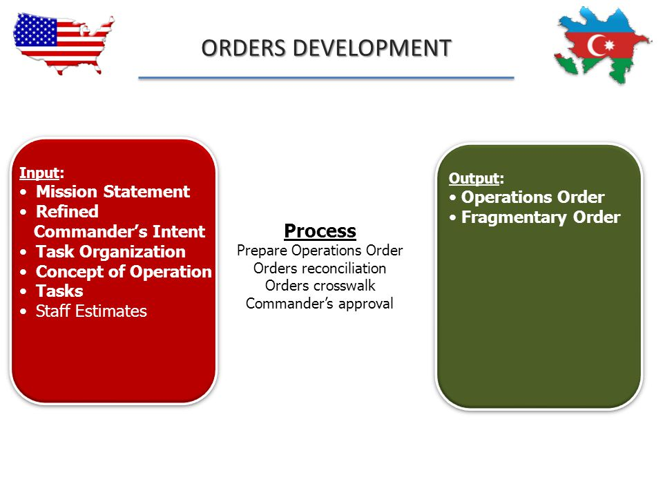 ORDERS DEVELOPMENT Process Mission Statement Operations Order Refined