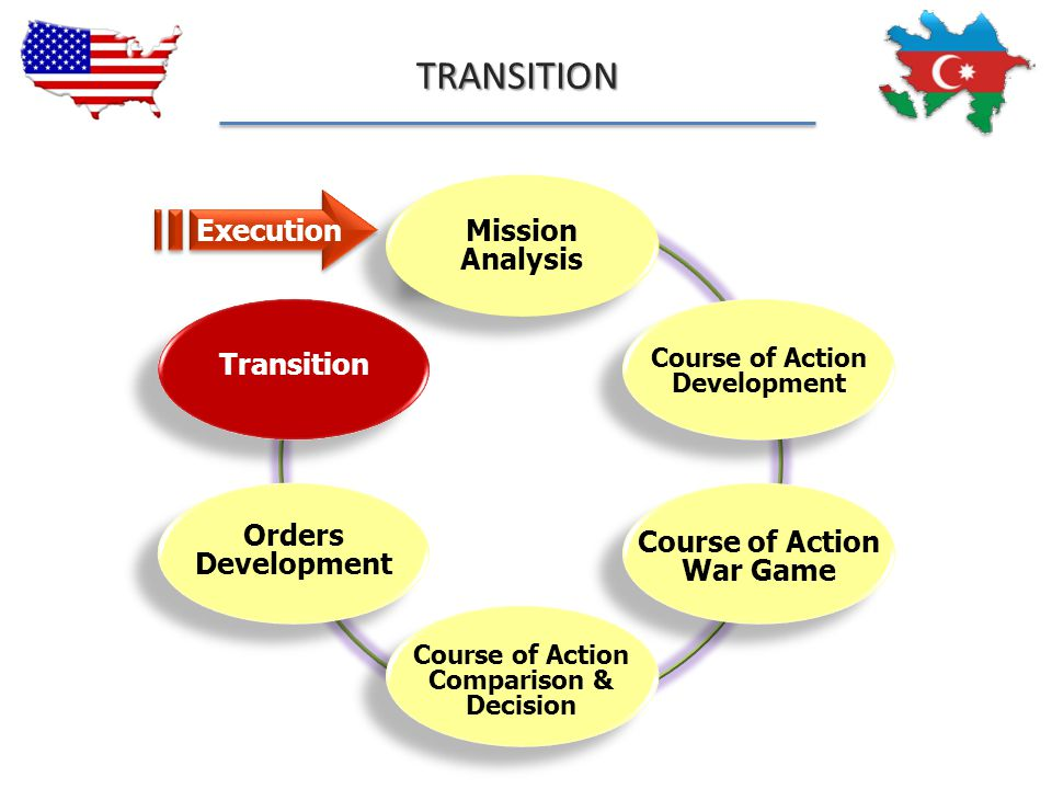 TRANSITION Execution Mission Analysis Transition Orders Development