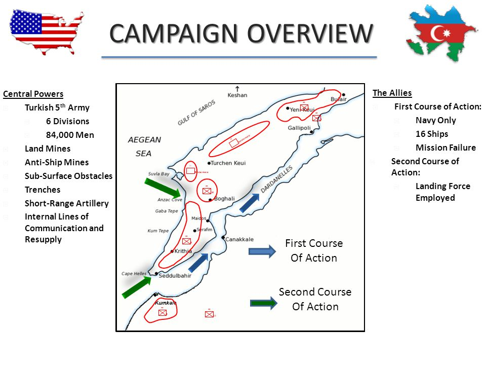Battle of Gallipoli Battle Study
