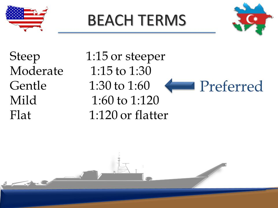 BEACH TERMS Preferred Steep 1:15 or steeper Moderate 1:15 to 1:30