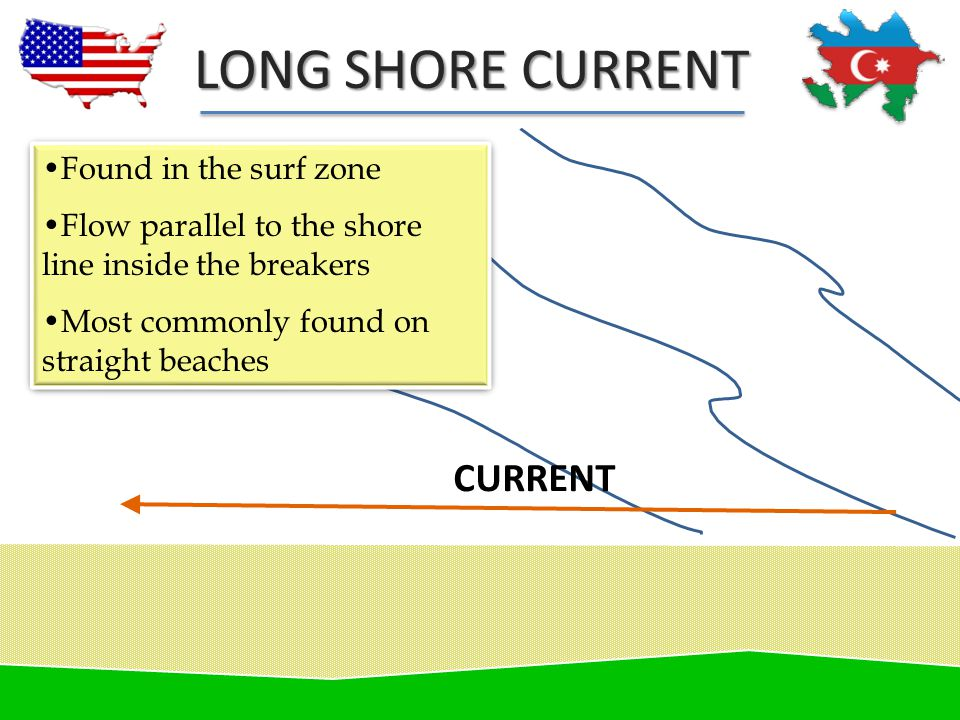LONG SHORE CURRENT CURRENT Found in the surf zone