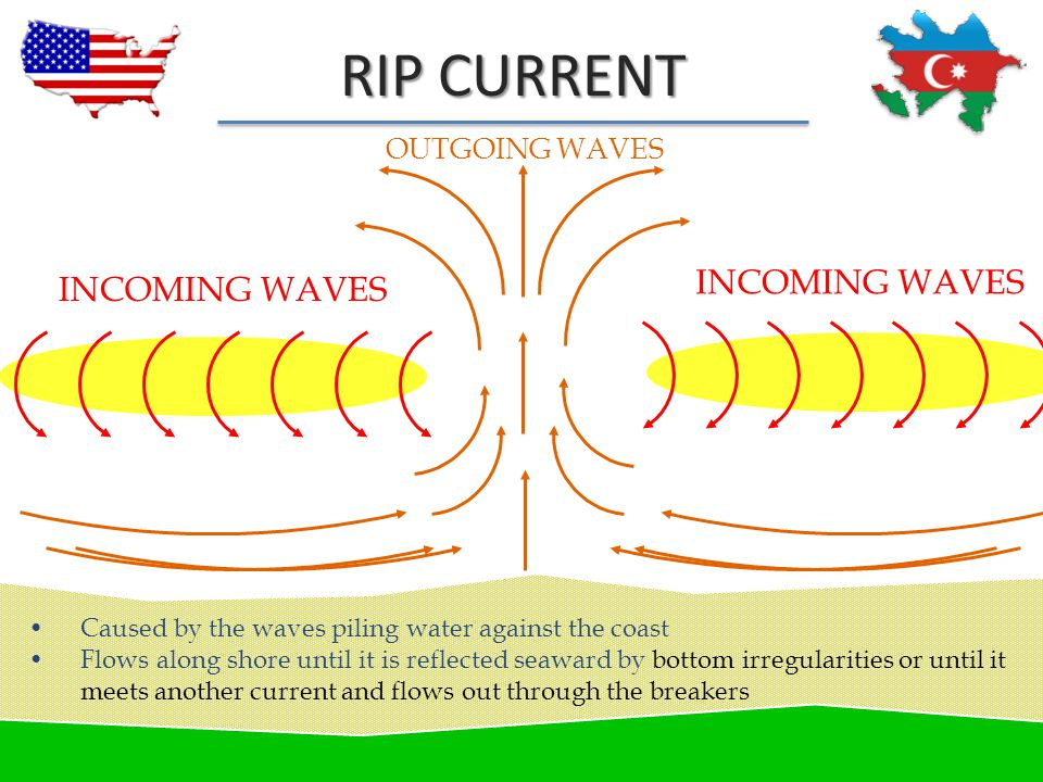 RIP CURRENT INCOMING WAVES OUTGOING WAVES