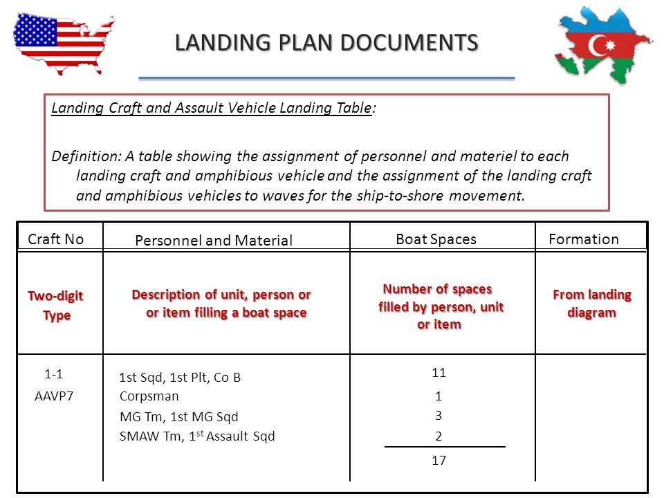 Description of unit, person or or item filling a boat space