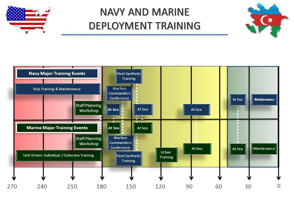 Navy Major Training Events Marine Major Training Events