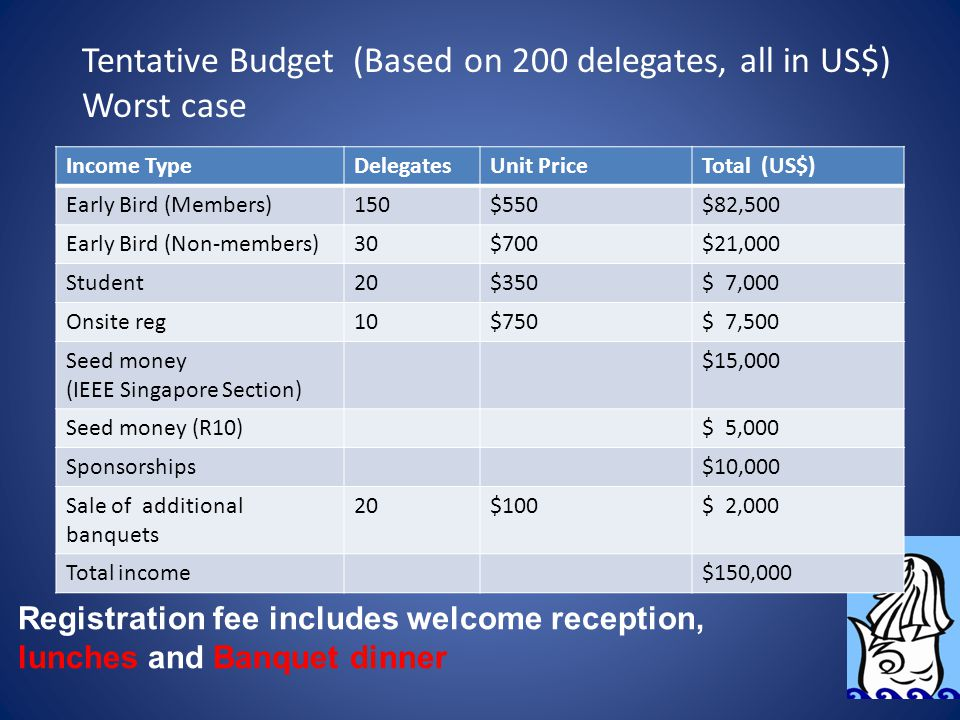Tentative Budget (Based on 200 delegates, all in US$) Worst case