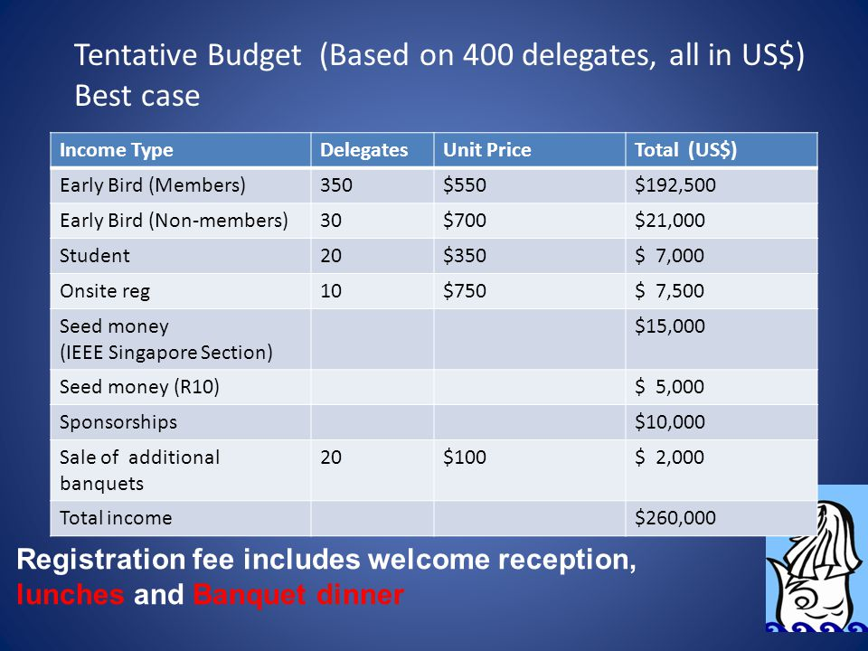 Tentative Budget (Based on 400 delegates, all in US$) Best case