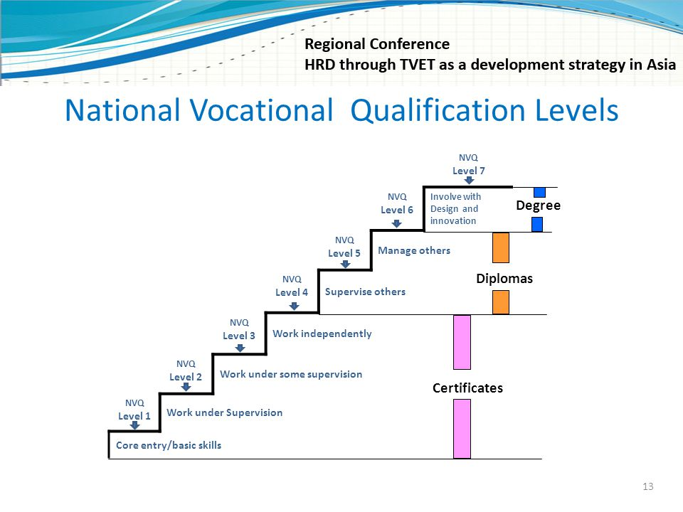 National Vocational Qualification Levels