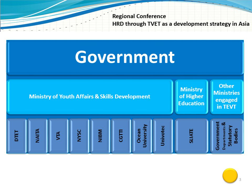 Government State Institutional Framework of the TVET Sector