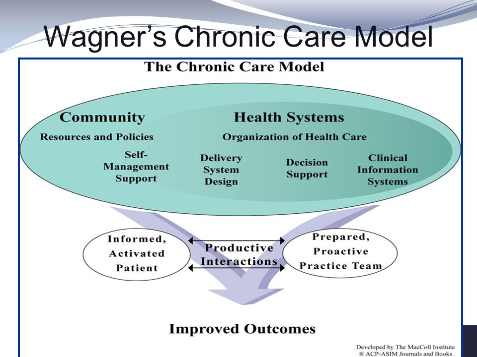 Wagner's Chronic Care Model
