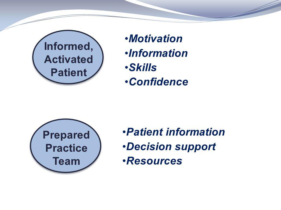 Informed, Activated Patient Prepared Practice Team