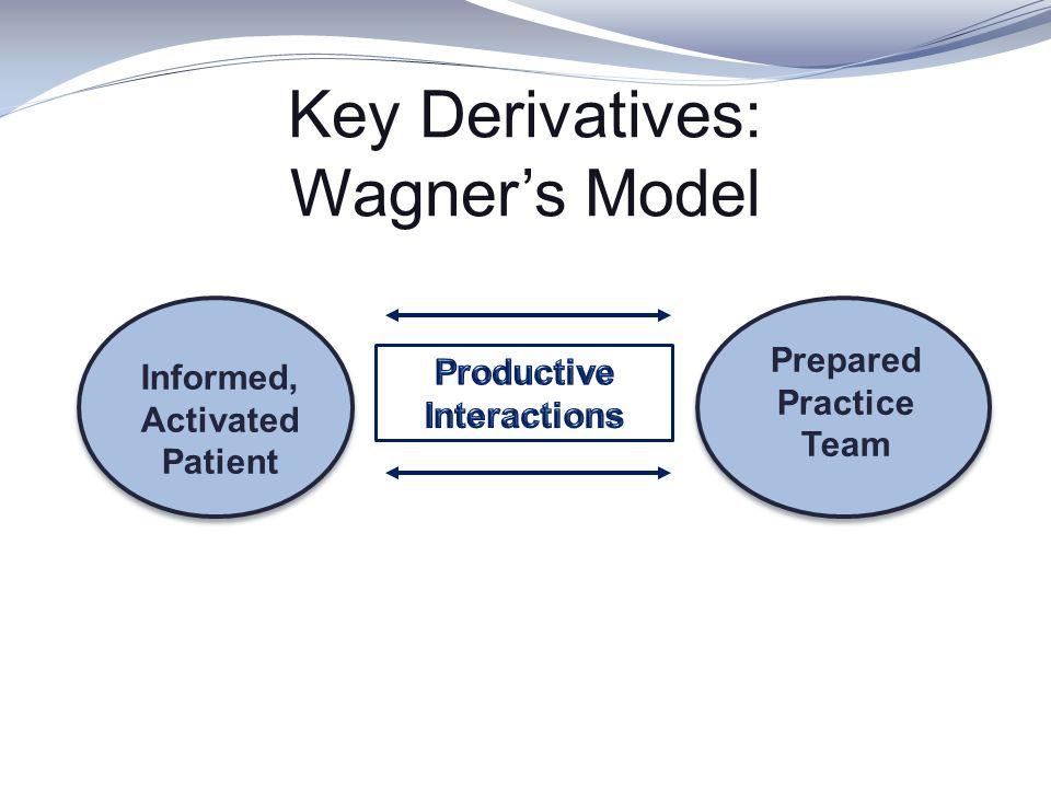 Key Derivatives: Wagner's Model