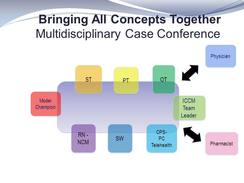 Bringing All Concepts Together Multidisciplinary Case Conference