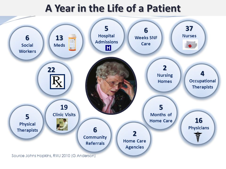 A Year in the Life of a Patient