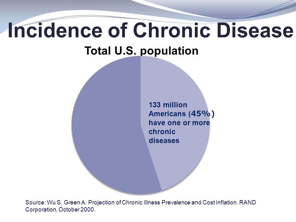 Incidence of Chronic Disease