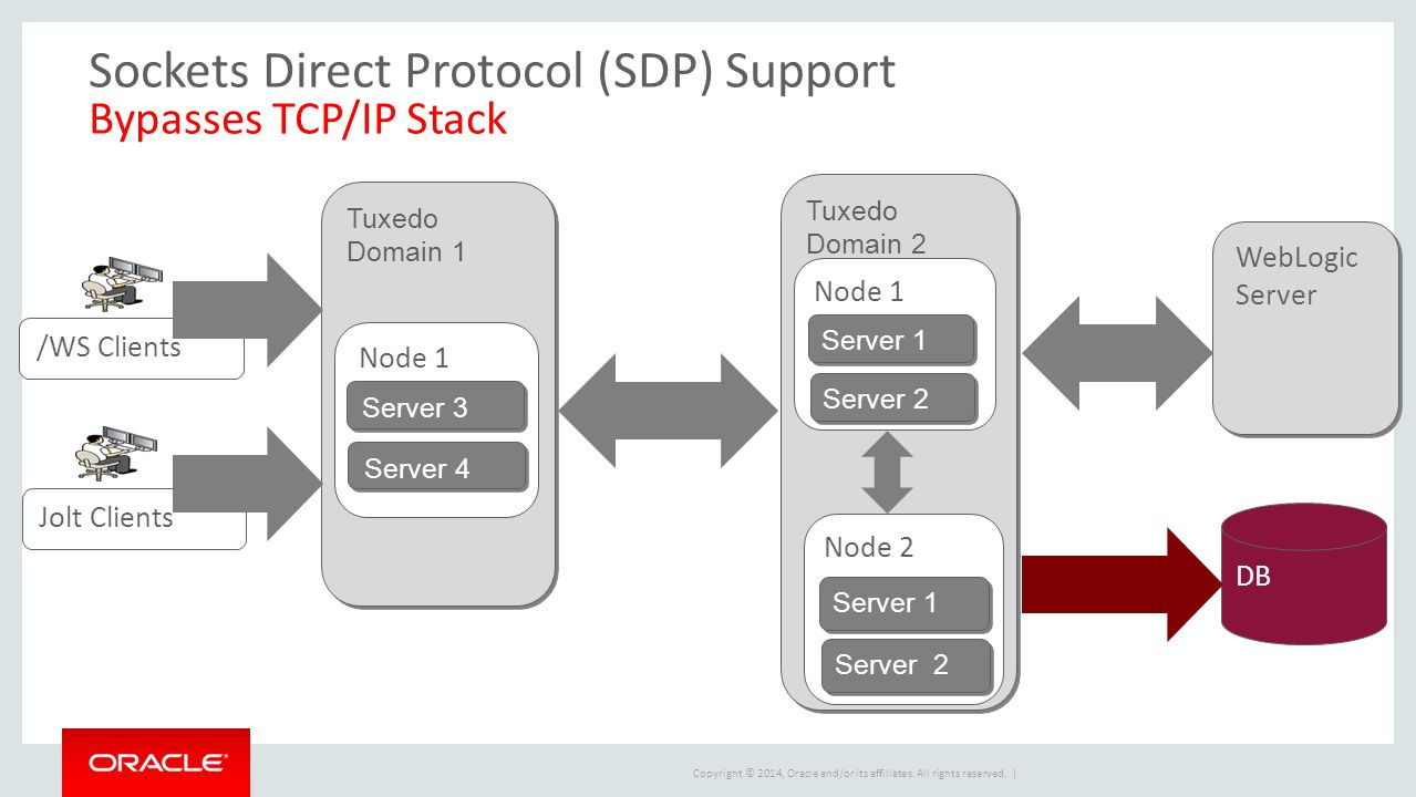 Sockets Direct Protocol (SDP) Support Bypasses TCP/IP Stack