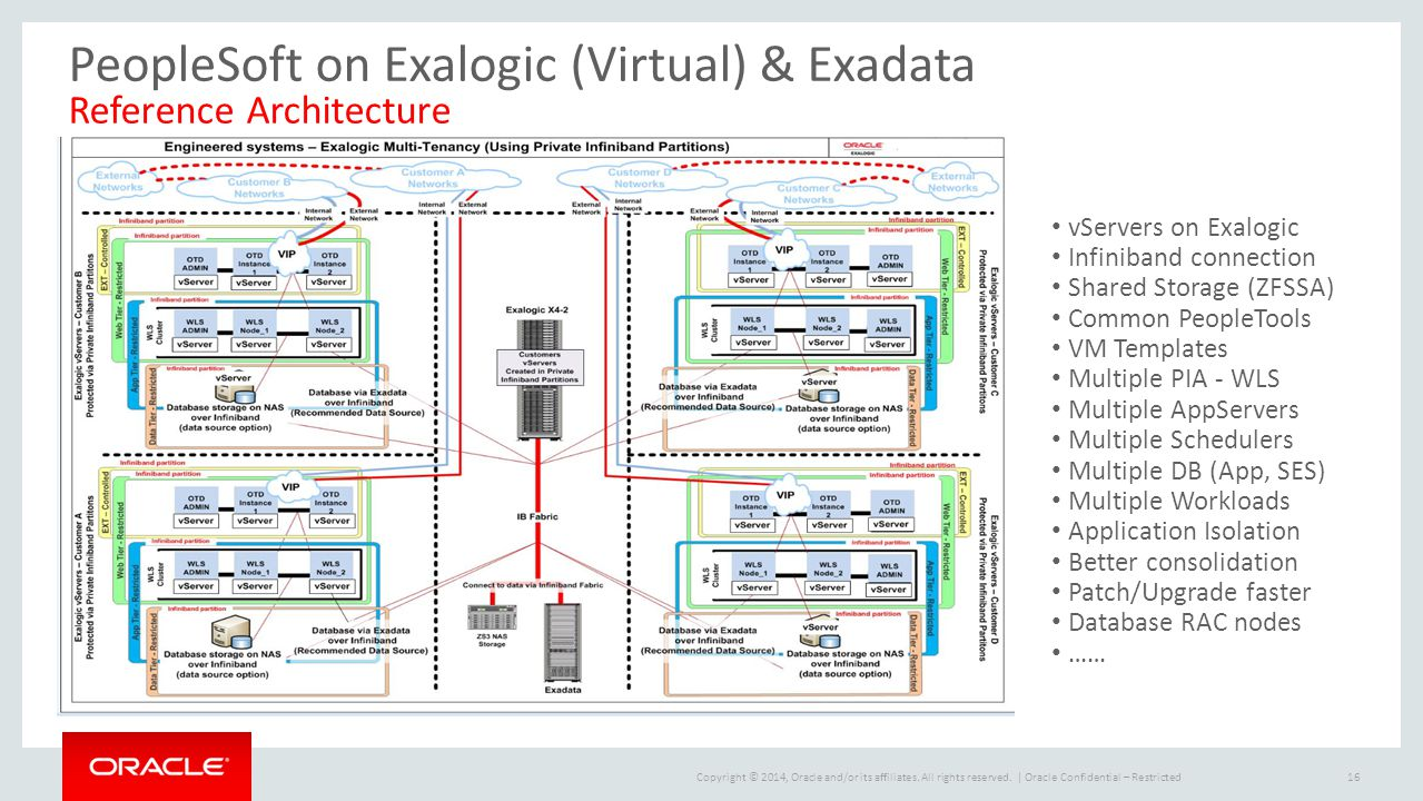 PeopleSoft on Exalogic (Virtual) & Exadata Reference Architecture