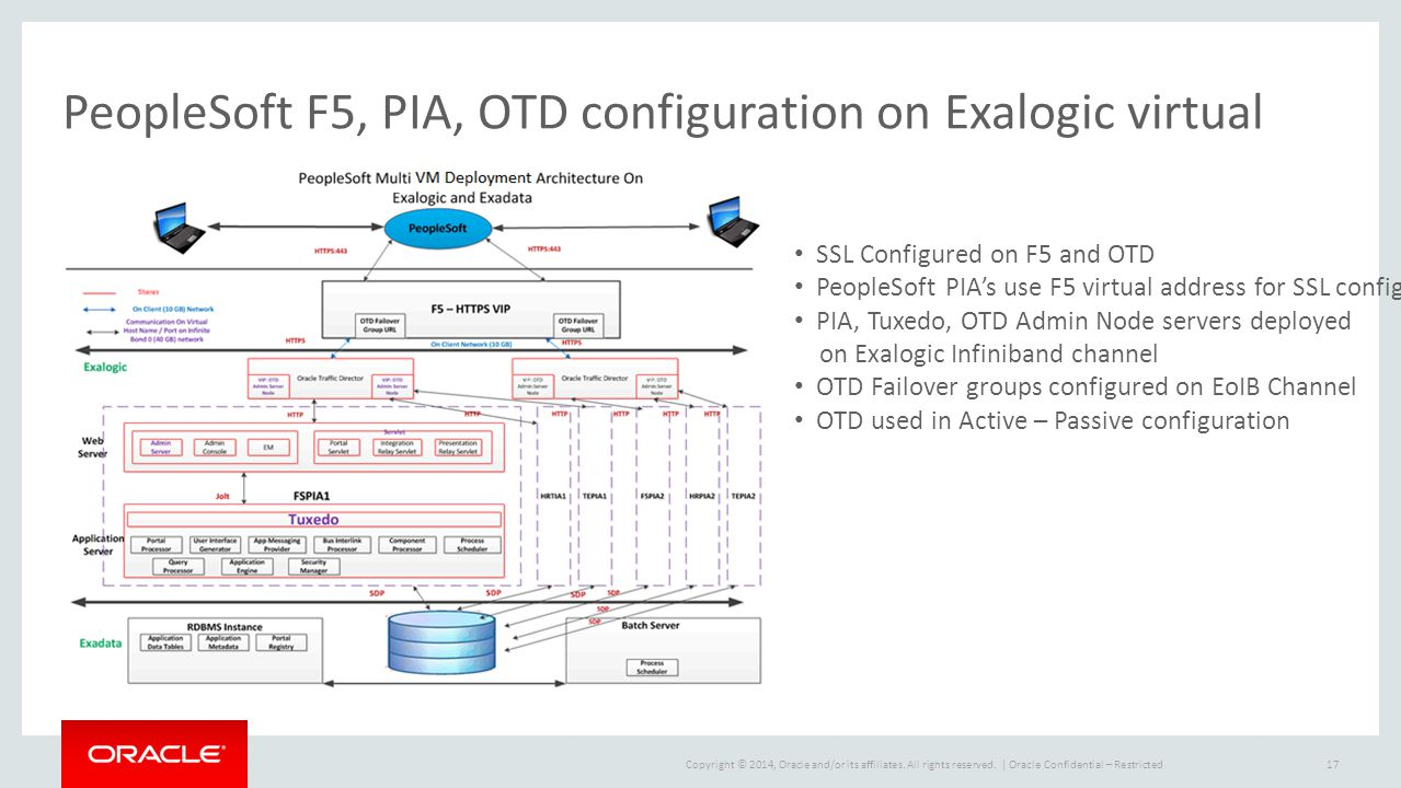 PeopleSoft F5, PIA, OTD configuration on Exalogic virtual