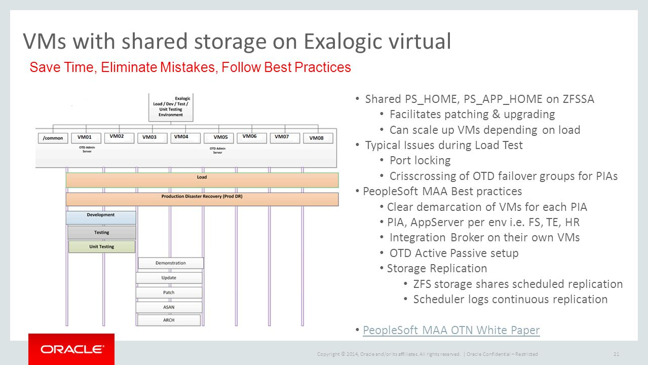 VMs with shared storage on Exalogic virtual Save Time, Eliminate Mistakes, Follow Best Practices