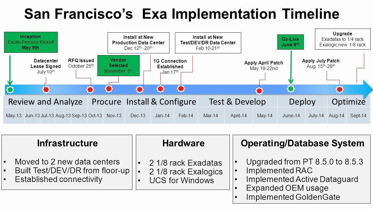 San Francisco's Exa Implementation Timeline