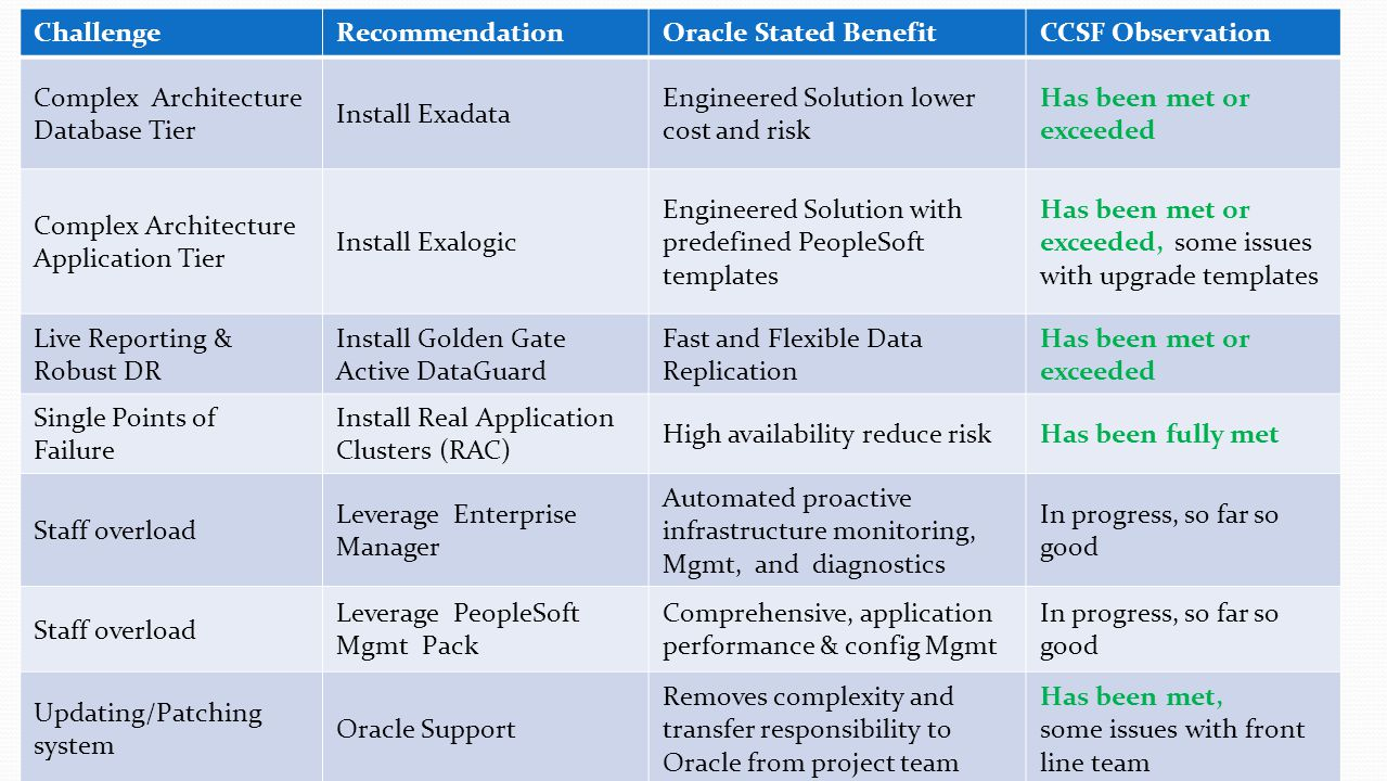 Challenge Recommendation. Oracle Stated Benefit. CCSF Observation. Complex Architecture. Database Tier.