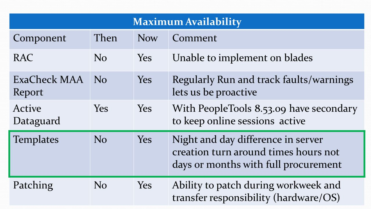 Maximum Availability Component. Then. Now. Comment. RAC. No. Yes. Unable to implement on blades.