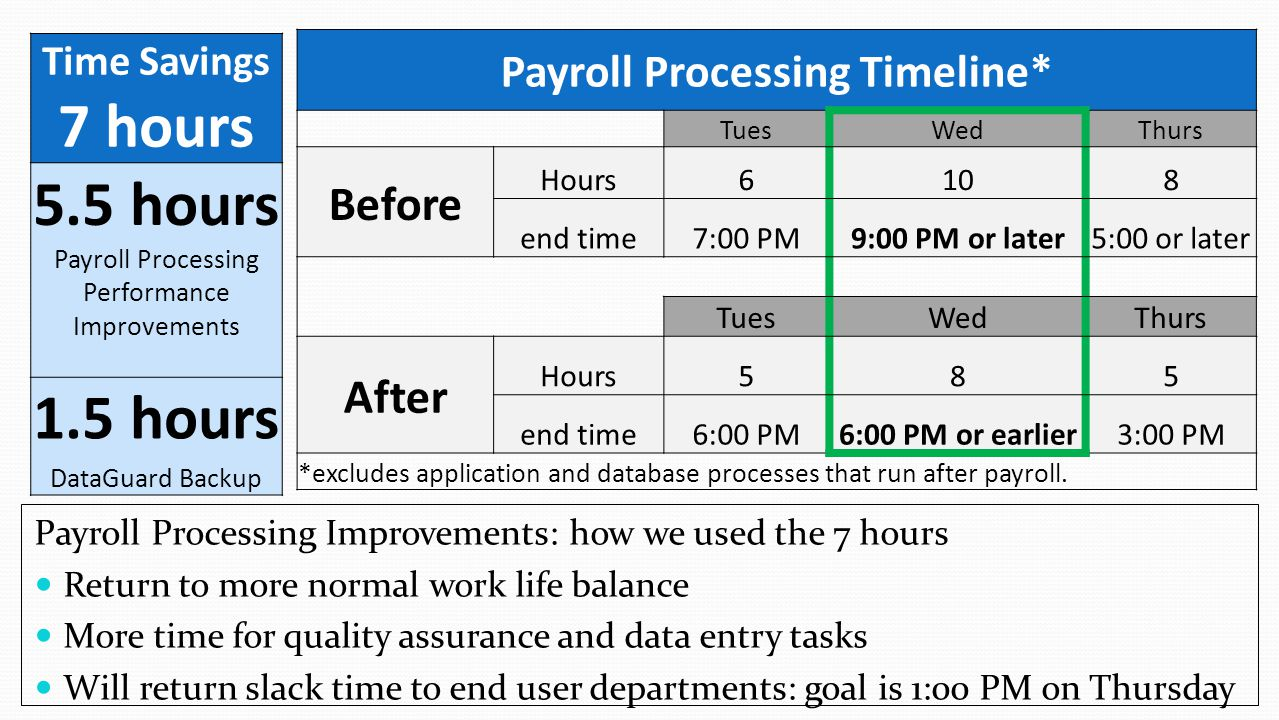 Payroll Processing Timeline*