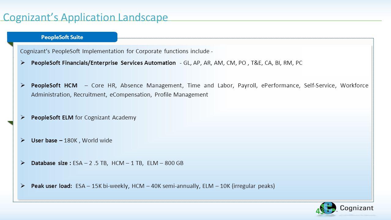 Cognizant's Application Landscape