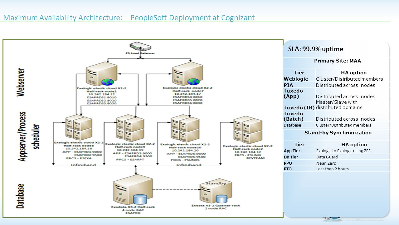 Maximum Availability Architecture: PeopleSoft Deployment at Cognizant