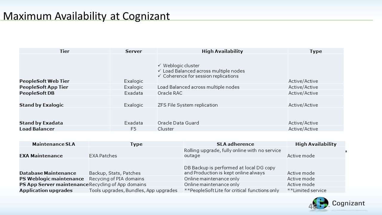 Maximum Availability at Cognizant