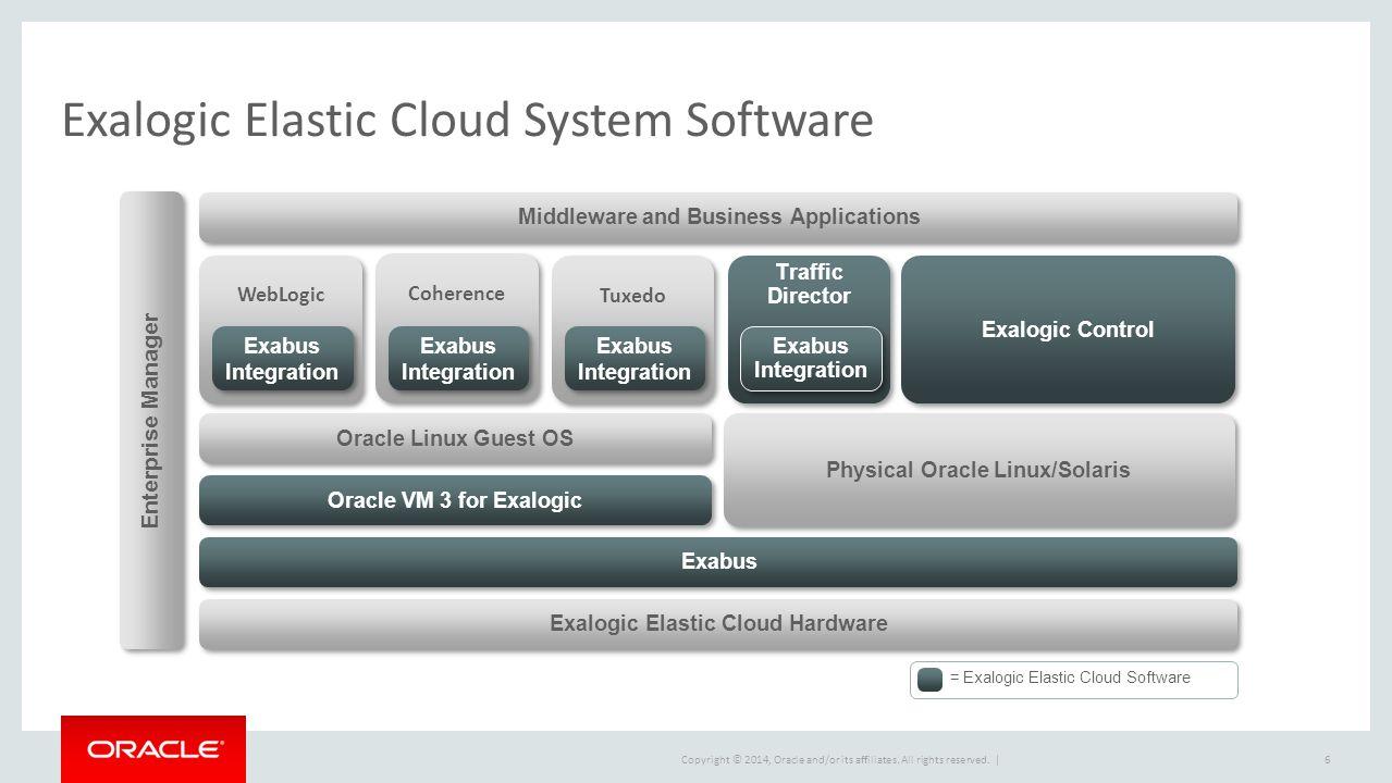Exalogic Elastic Cloud System Software