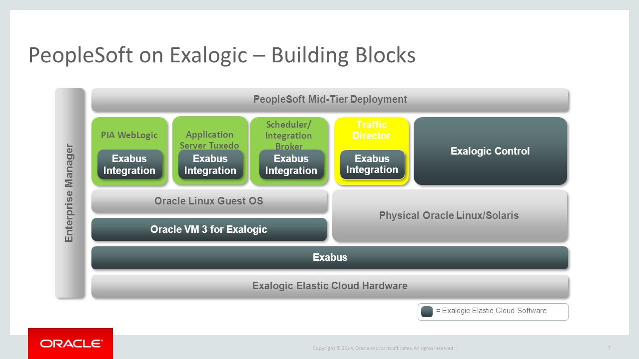 PeopleSoft on Exalogic – Building Blocks