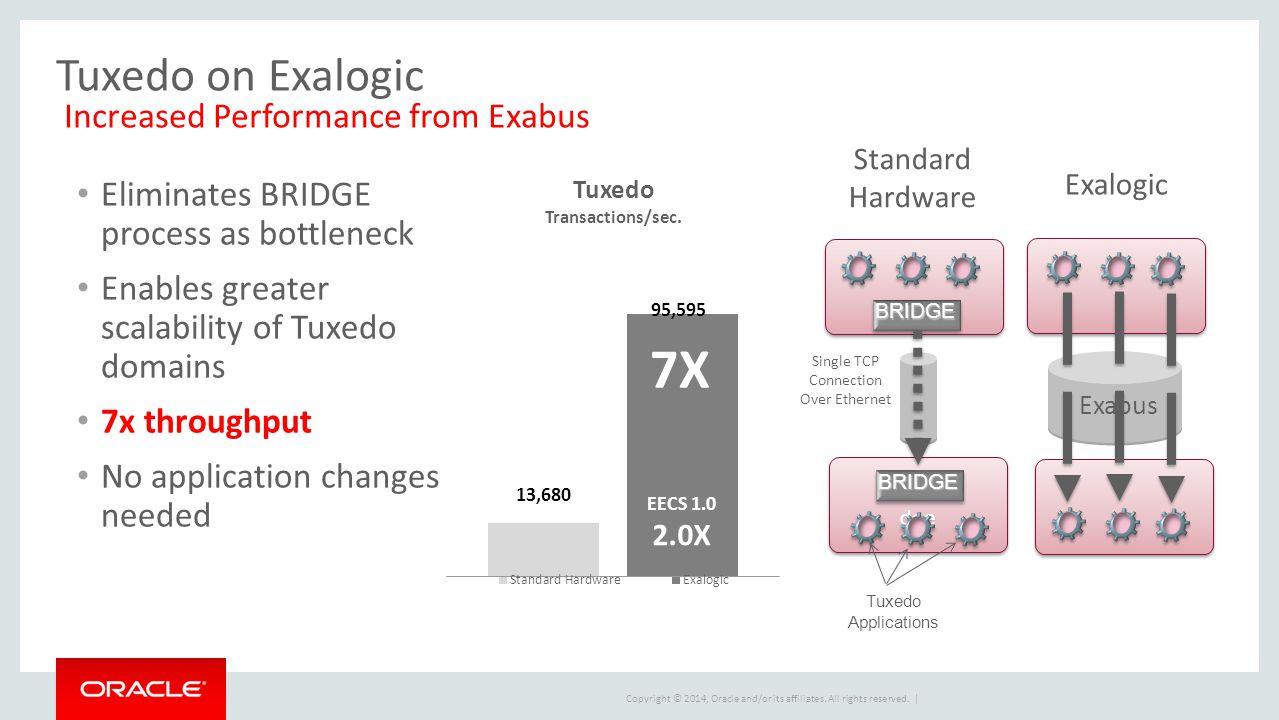 Tuxedo on Exalogic Increased Performance from Exabus