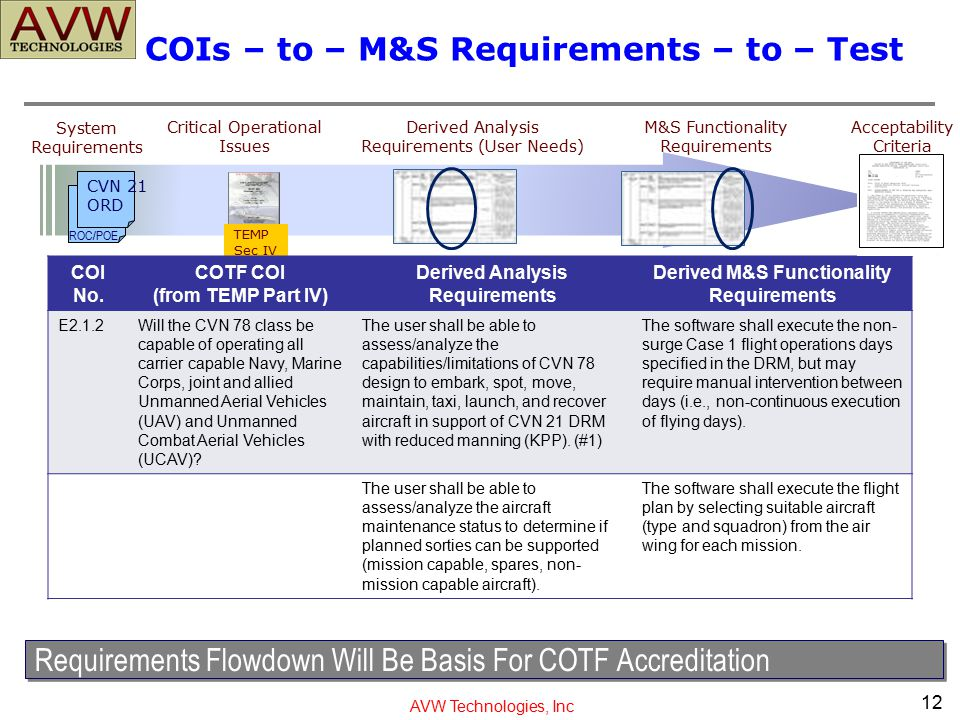 COIs – to – M&S Requirements – to – Test