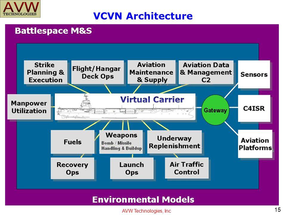 VCVN Architecture Virtual Carrier