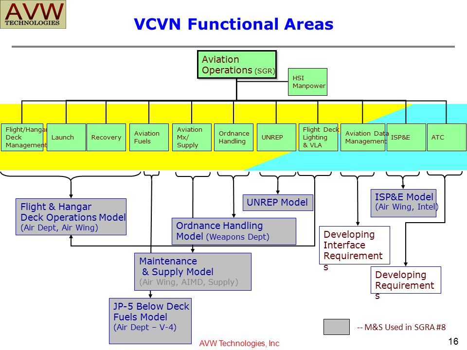 VCVN Functional Areas Aviation Operations (SGR) ISP&E Model