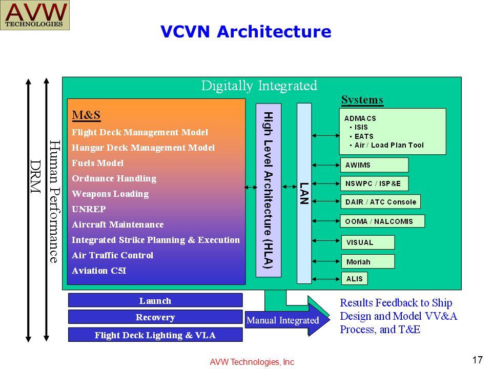 VCVN Architecture