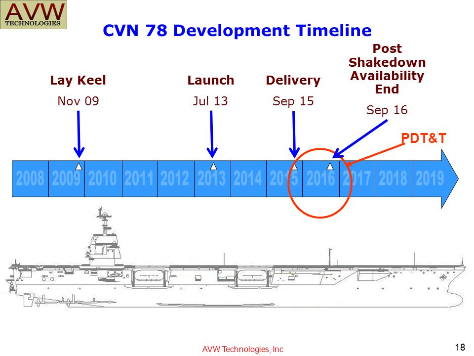 CVN 78 Development Timeline