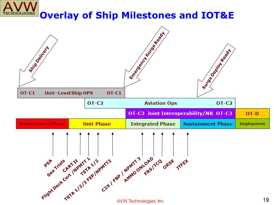 Overlay of Ship Milestones and IOT&E