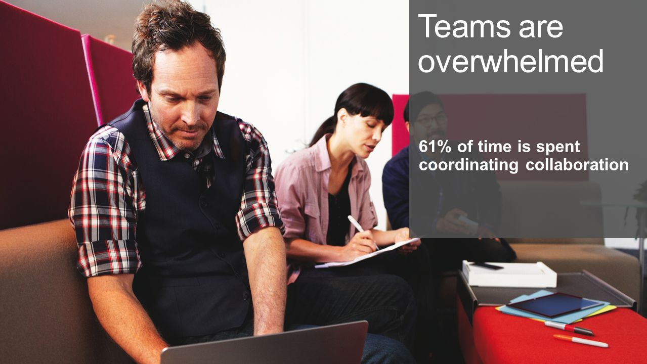 Teams are overwhelmed 61% of time is spent coordinating collaboration