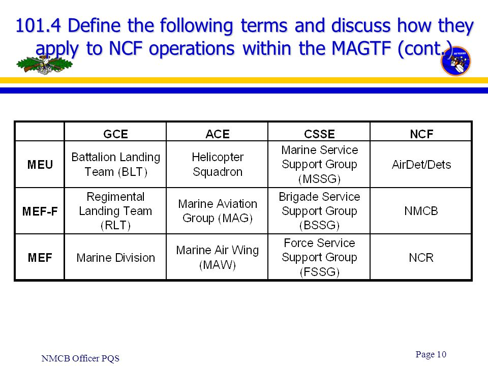 101.4 Define the following terms and discuss how they apply to NCF operations within the MAGTF (cont.)