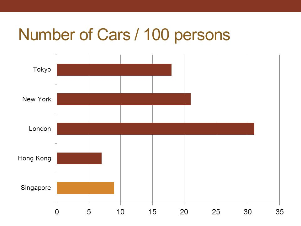 Number of Cars / 100 persons